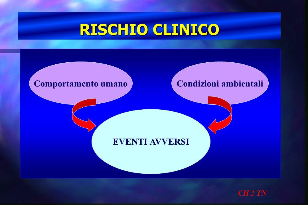 RISCHIO CLINICO CH 2 TN Comportamento umanoCondizioni ambientali EVENTI AVVERSI