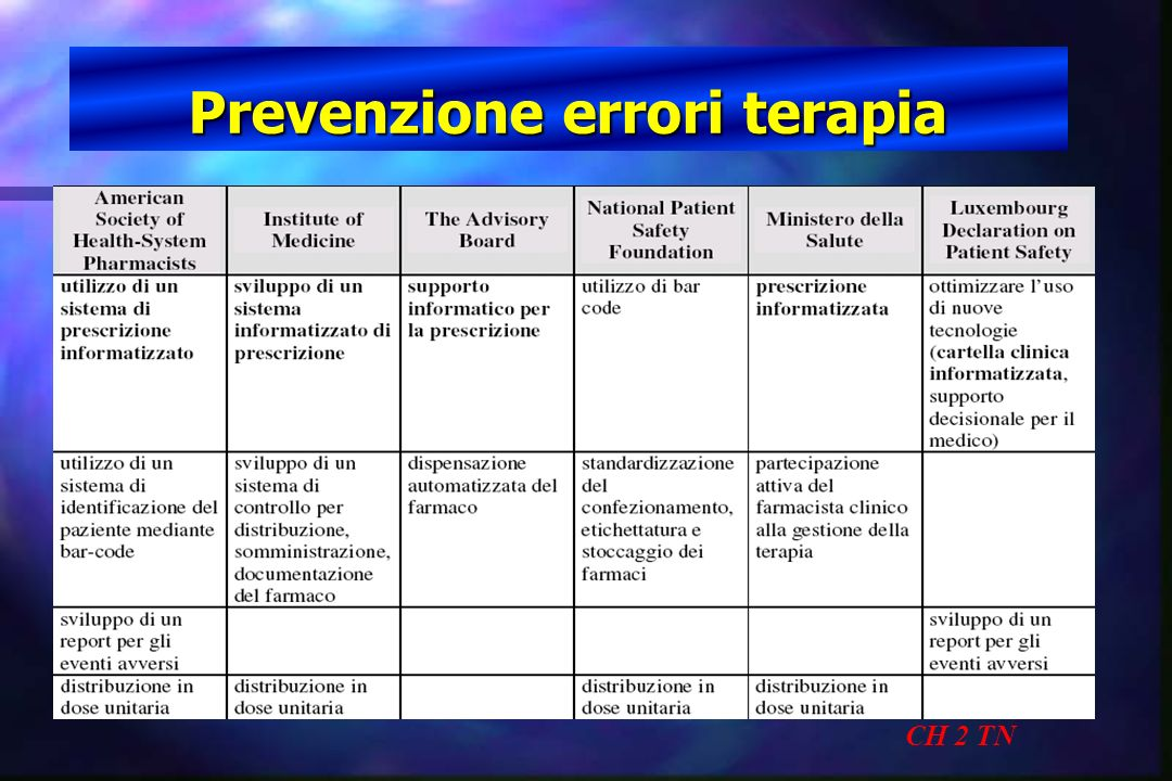 Prevenzione errori terapia CH 2 TN