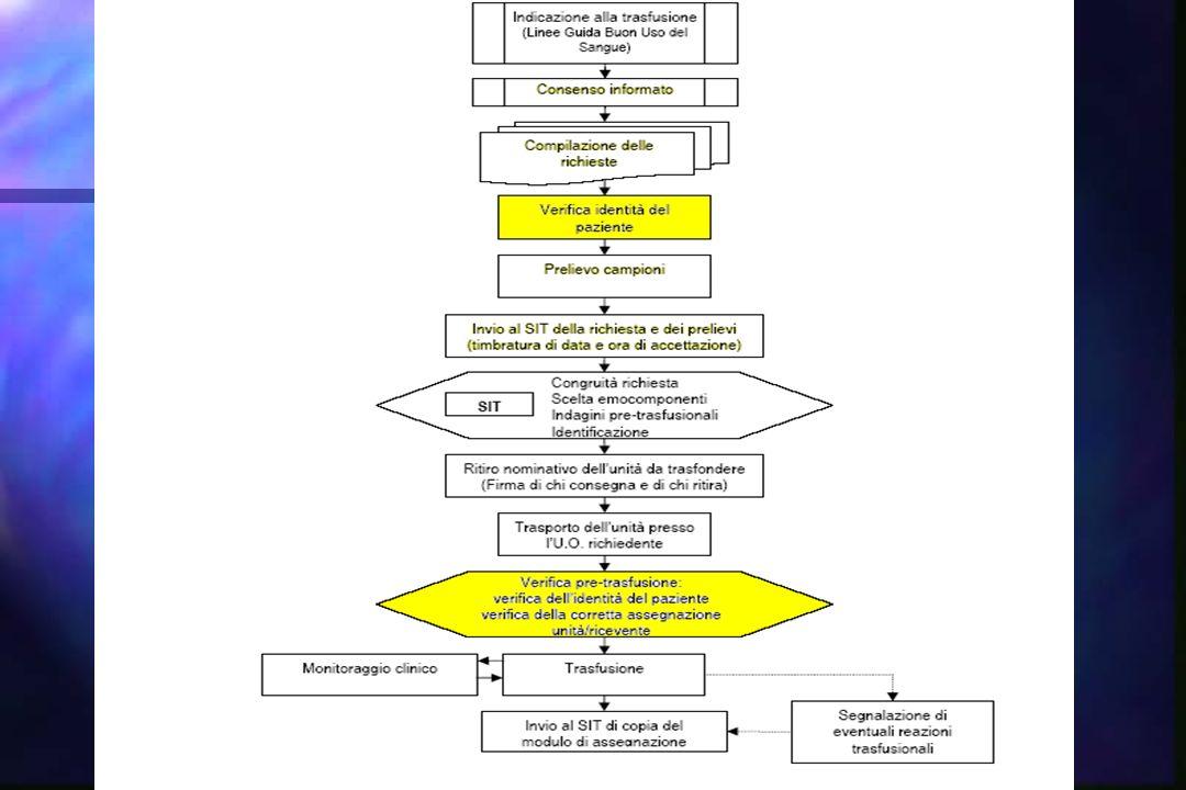 Diagramma di flusso sulle modalità di richiesta di emocomponenti CH 2 TN