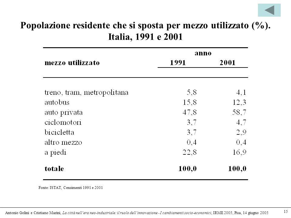 Antonio Golini e Cristiano Marini, La città nellera neo-industriale: il ruolo dellinnovazione - I cambiamenti socio-economici, IRME 2005, Pisa, 14 giugno 2005 15 Popolazione residente che si sposta per mezzo utilizzato (%).