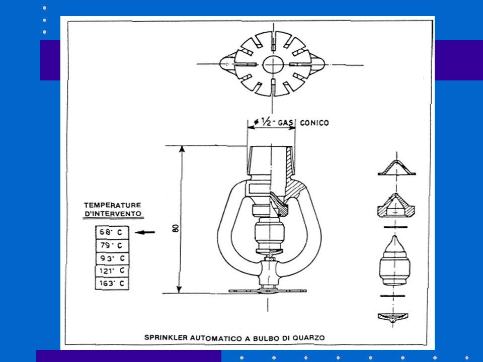 SPRINKLERS 2. Impianto antincendio ad acqua spruzzata od impianto SPRINKLERS In questo impianto la funzione di rivelazione dellincendio è associata a