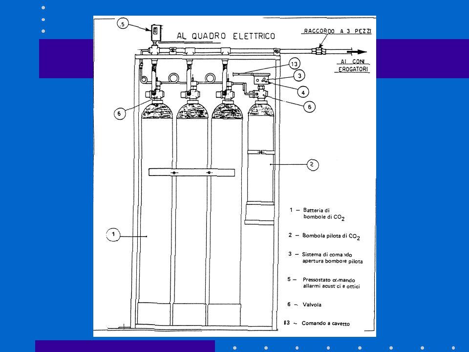 Lanidride carbonica è mantenuta in bombole di acciaio alla pressione di 60 bar e alla temperatura di 21°C. in queste condizioni, circa 2/3 della CO 2