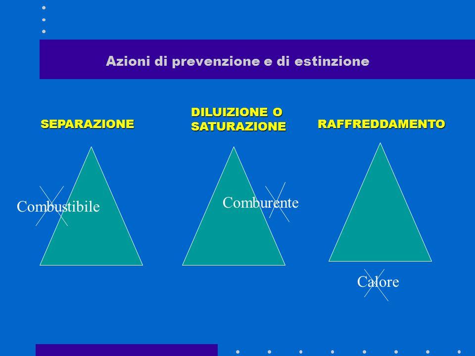 Azione estinguente e di prevenzione, classificazione degli incendi Azione estinguente Una qualsiasi azione estinguente tende a rompere il triangolo de