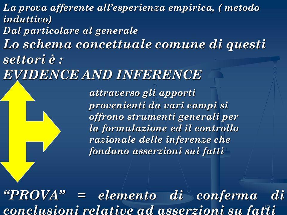 12 La prova afferente allesperienza empirica, ( metodo induttivo) Dal particolare al generale Lo schema concettuale comune di questi settori è : EVIDE