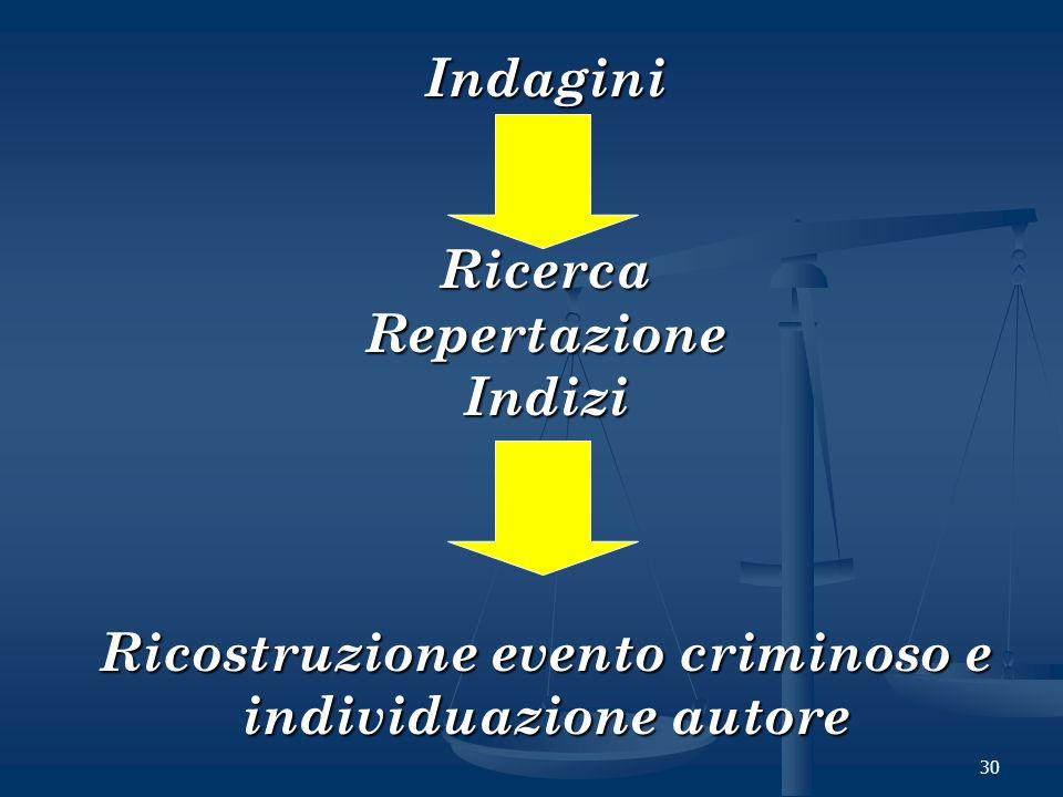 30 IndaginiRicercaRepertazioneIndizi Ricostruzione evento criminoso e individuazione autore