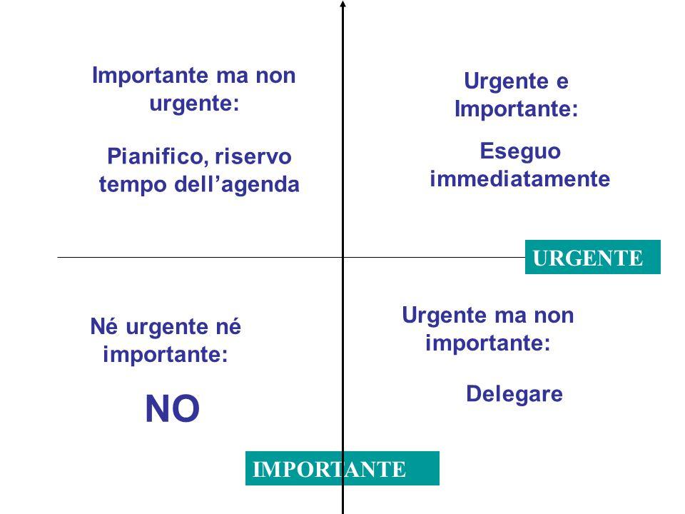 IMPORTANTE Urgente e Importante: Urgente ma non importante: Né urgente né importante: Importante ma non urgente: URGENTE Eseguo immediatamente Pianifi
