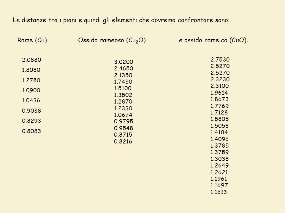 Le distanze tra i piani e quindi gli elementi che dovremo confrontare sono: Rame (Cu) 2.0880 1.8080 1.2780 1.0900 1.0436 0.9038 0.8293 0.8083 Ossido rameoso (Cu 2 O) 3.0200 2.4650 2.1350 1.7430 1.5100 1.3502 1.2870 1.2330 1.0674 0.9795 0.9548 0.8715 0.8216 e ossido rameico (CuO).