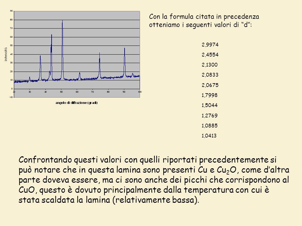 Con la formula citata in precedenza otteniamo i seguenti valori di d: 2,9974 2,4554 2,1300 2,0833 2,0675 1,7998 1,5044 1,2769 1,0885 1,0413 Confrontando questi valori con quelli riportati precedentemente si può notare che in questa lamina sono presenti Cu e Cu 2 O, come daltra parte doveva essere, ma ci sono anche dei picchi che corrispondono al CuO, questo è dovuto principalmente dalla temperatura con cui è stata scaldata la lamina (relativamente bassa).