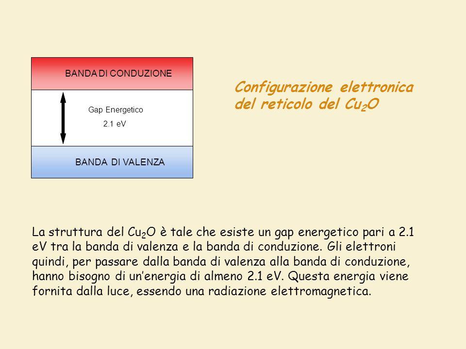 Configurazione elettronica del reticolo del Cu 2 O BANDA DI CONDUZIONE BANDA DI VALENZA Gap Energetico 2.1 eV La struttura del Cu 2 O è tale che esiste un gap energetico pari a 2.1 eV tra la banda di valenza e la banda di conduzione.