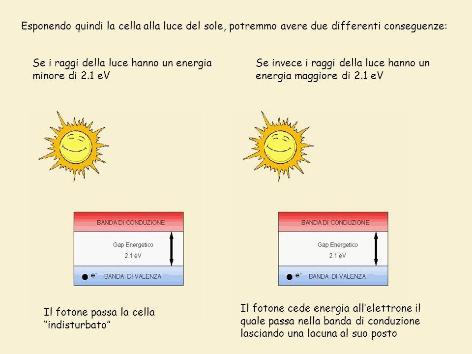 Esponendo quindi la cella alla luce del sole, potremmo avere due differenti conseguenze: Se i raggi della luce hanno un energia minore di 2.1 eV Se invece i raggi della luce hanno un energia maggiore di 2.1 eV Il fotone passa la cella indisturbato Il fotone cede energia allelettrone il quale passa nella banda di conduzione lasciando una lacuna al suo posto