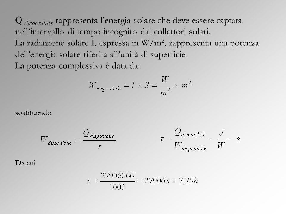 Q disponibile rappresenta lenergia solare che deve essere captata nellintervallo di tempo incognito dai collettori solari. La radiazione solare I, esp