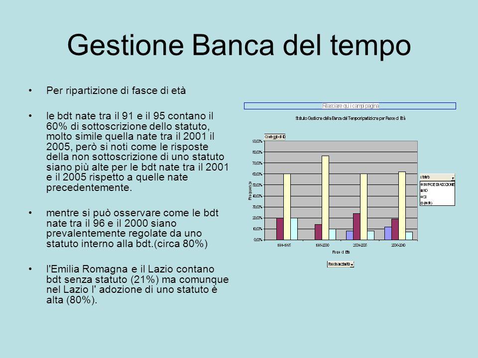 Gestione Banca del tempo Per ripartizione di fasce di età le bdt nate tra il 91 e il 95 contano il 60% di sottoscrizione dello statuto, molto simile q
