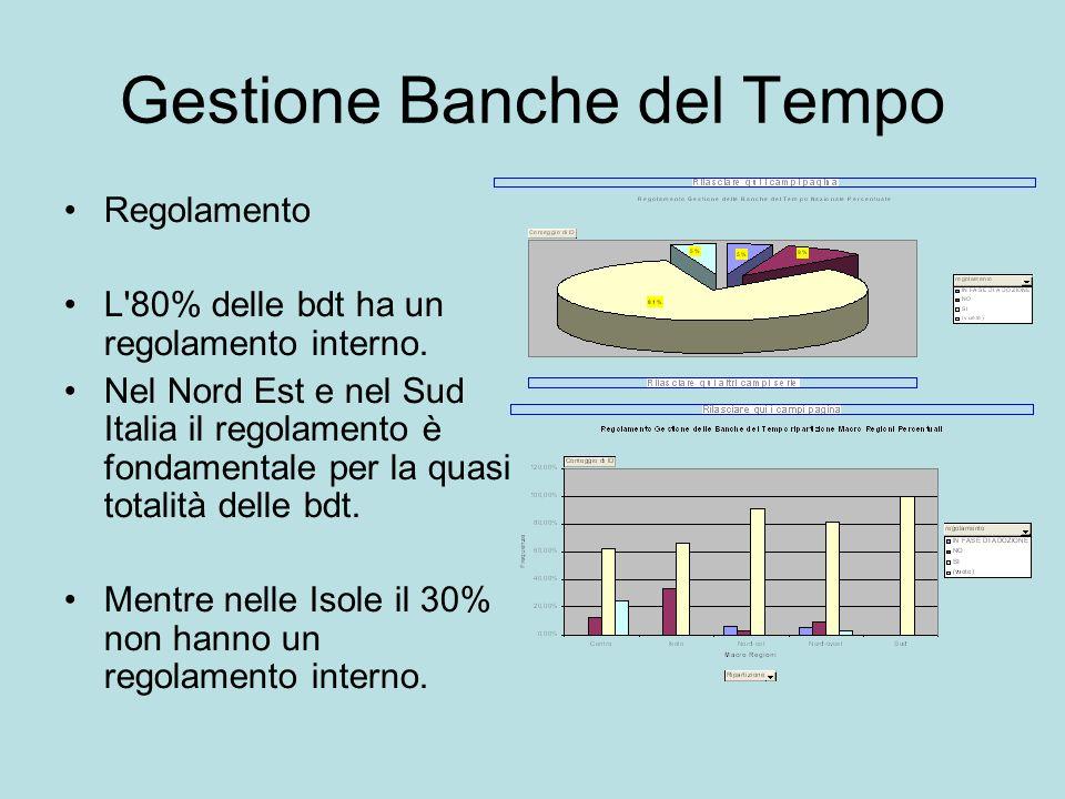 Gestione Banche del Tempo Regolamento L'80% delle bdt ha un regolamento interno. Nel Nord Est e nel Sud Italia il regolamento è fondamentale per la qu