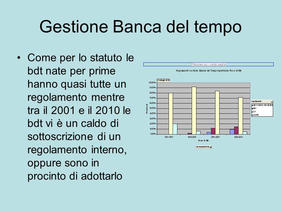 Gestione Banca del tempo Come per lo statuto le bdt nate per prime hanno quasi tutte un regolamento mentre tra il 2001 e il 2010 le bdt vi è un caldo