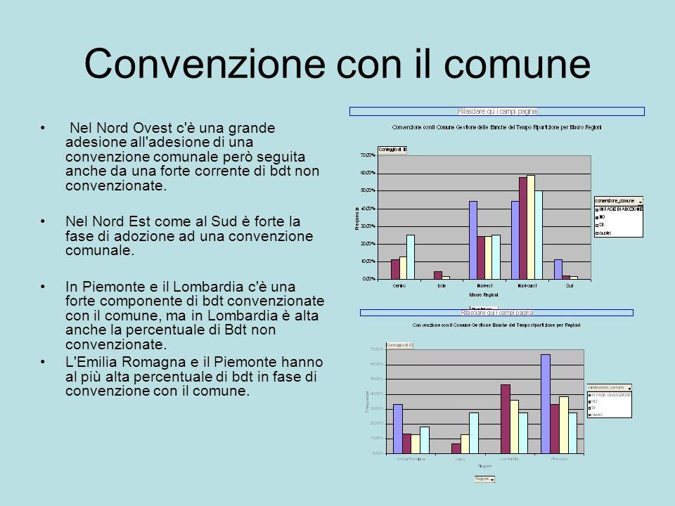 Convenzione con il comune Nel Nord Ovest c è una grande adesione all adesione di una convenzione comunale però seguita anche da una forte corrente di bdt non convenzionate.