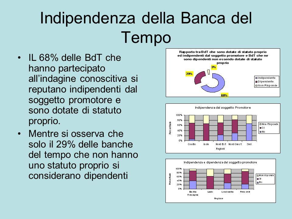 Indipendenza della Banca del Tempo IL 68% delle BdT che hanno partecipato allindagine conoscitiva si reputano indipendenti dal soggetto promotore e sono dotate di statuto proprio.