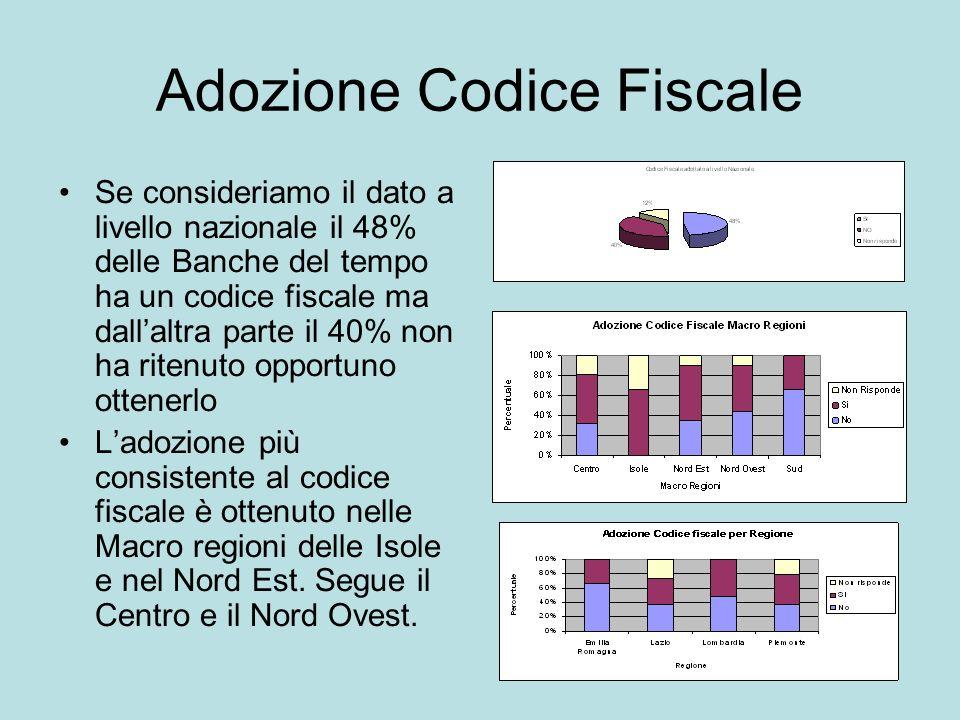 Adozione Codice Fiscale Se consideriamo il dato a livello nazionale il 48% delle Banche del tempo ha un codice fiscale ma dallaltra parte il 40% non h