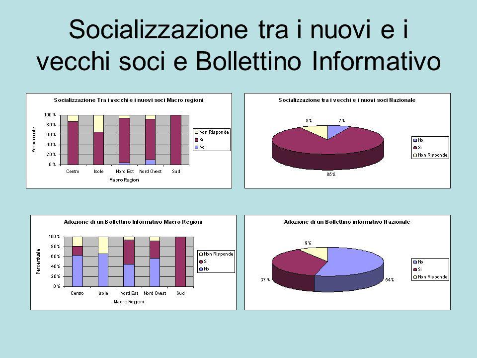 Socializzazione tra i nuovi e i vecchi soci e Bollettino Informativo