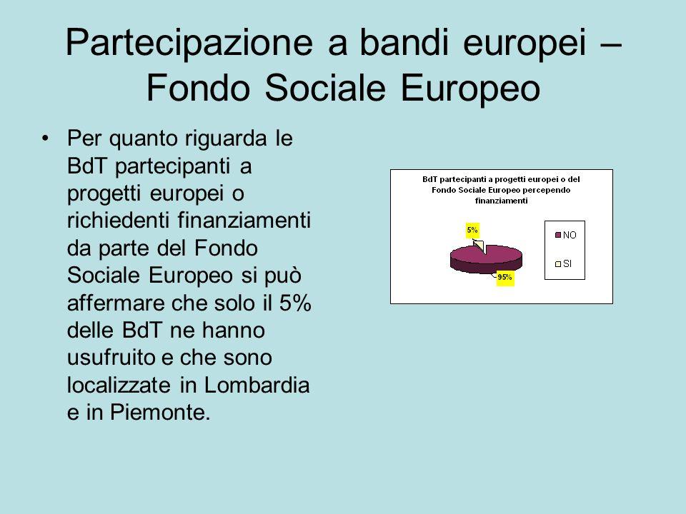 Partecipazione a bandi europei – Fondo Sociale Europeo Per quanto riguarda le BdT partecipanti a progetti europei o richiedenti finanziamenti da parte del Fondo Sociale Europeo si può affermare che solo il 5% delle BdT ne hanno usufruito e che sono localizzate in Lombardia e in Piemonte.