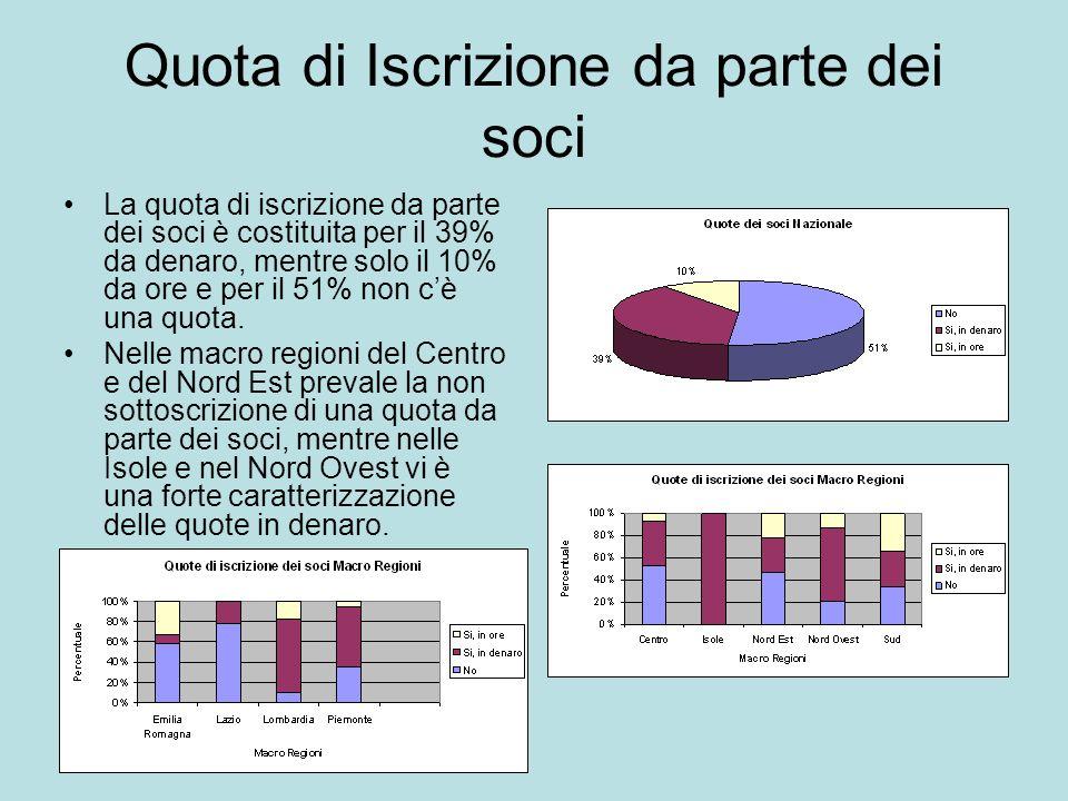 Quota di Iscrizione da parte dei soci La quota di iscrizione da parte dei soci è costituita per il 39% da denaro, mentre solo il 10% da ore e per il 51% non cè una quota.