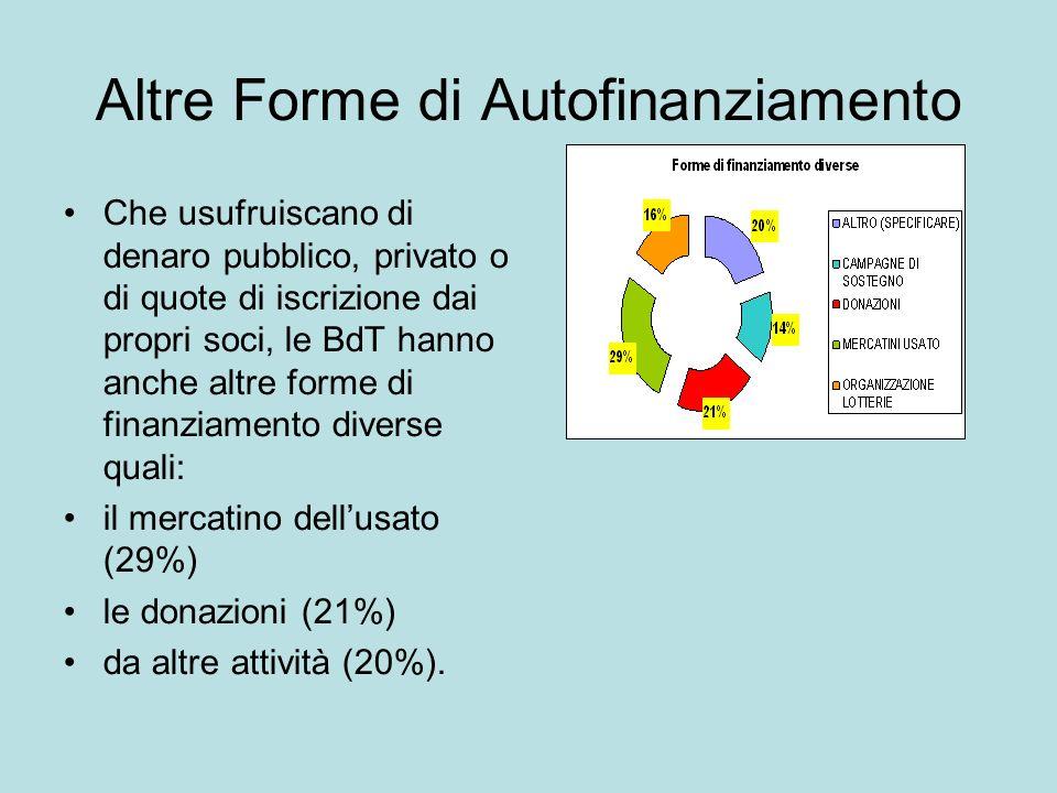 Altre Forme di Autofinanziamento Che usufruiscano di denaro pubblico, privato o di quote di iscrizione dai propri soci, le BdT hanno anche altre forme di finanziamento diverse quali: il mercatino dellusato (29%) le donazioni (21%) da altre attività (20%).