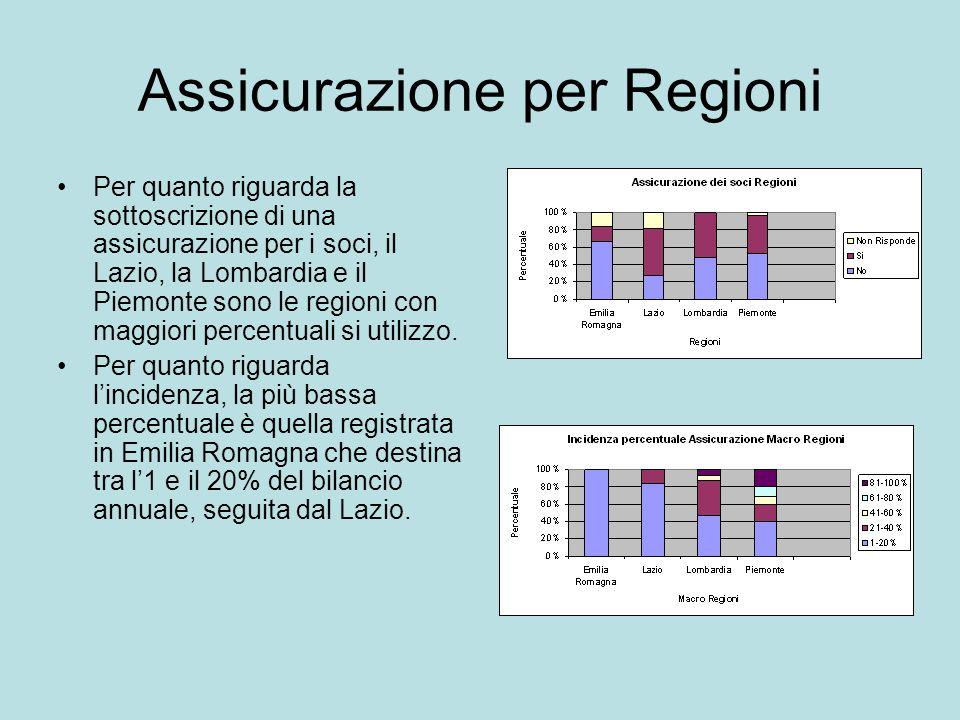 Assicurazione per Regioni Per quanto riguarda la sottoscrizione di una assicurazione per i soci, il Lazio, la Lombardia e il Piemonte sono le regioni con maggiori percentuali si utilizzo.