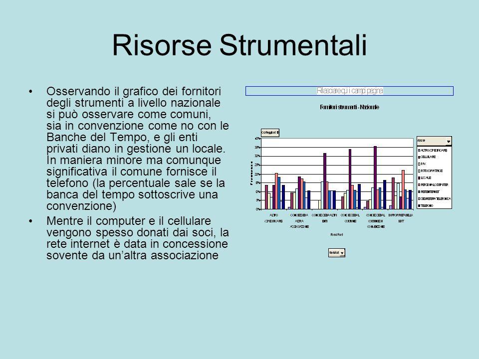 Risorse Strumentali Osservando il grafico dei fornitori degli strumenti a livello nazionale si può osservare come comuni, sia in convenzione come no c