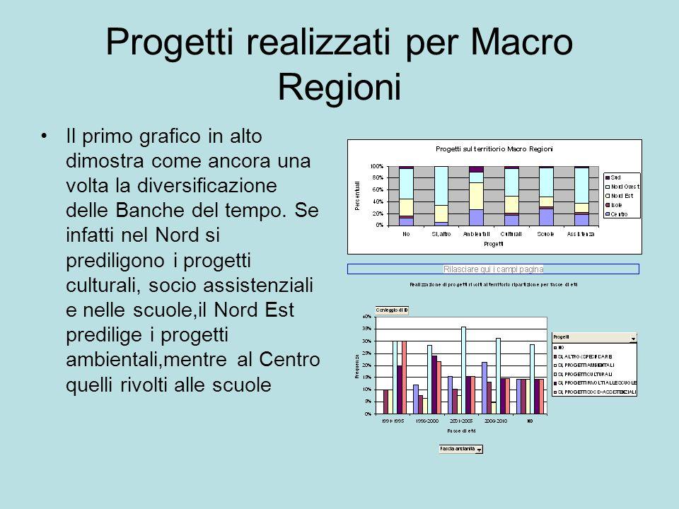 Progetti realizzati per Macro Regioni Il primo grafico in alto dimostra come ancora una volta la diversificazione delle Banche del tempo.