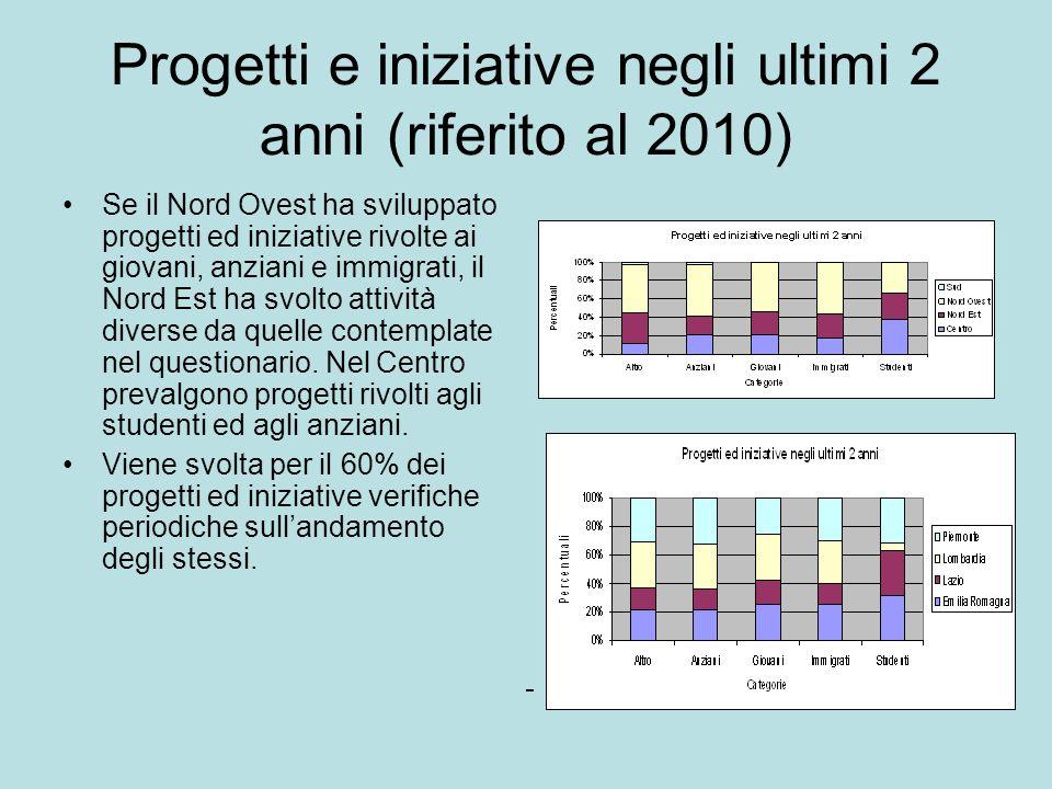 Progetti e iniziative negli ultimi 2 anni (riferito al 2010) Se il Nord Ovest ha sviluppato progetti ed iniziative rivolte ai giovani, anziani e immig