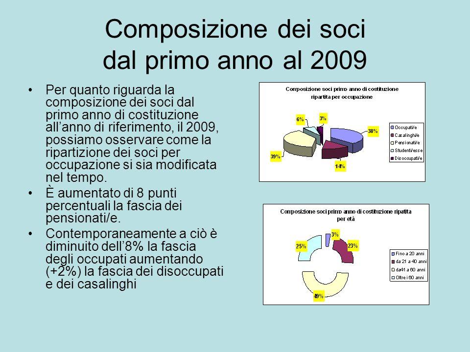 Composizione dei soci dal primo anno al 2009 Per quanto riguarda la composizione dei soci dal primo anno di costituzione allanno di riferimento, il 2009, possiamo osservare come la ripartizione dei soci per occupazione si sia modificata nel tempo.