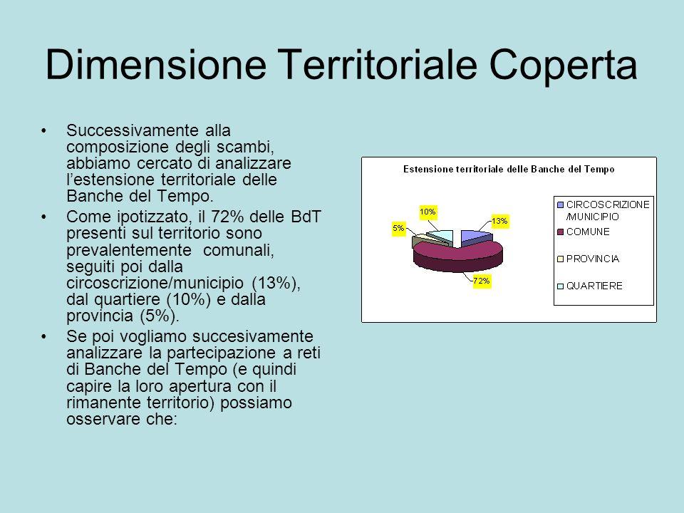 Dimensione Territoriale Coperta Successivamente alla composizione degli scambi, abbiamo cercato di analizzare lestensione territoriale delle Banche del Tempo.