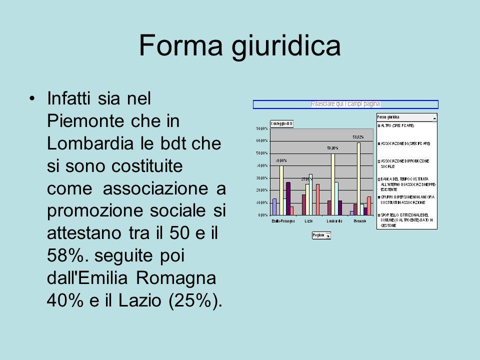 Forma giuridica Infatti sia nel Piemonte che in Lombardia le bdt che si sono costituite come associazione a promozione sociale si attestano tra il 50 e il 58%.