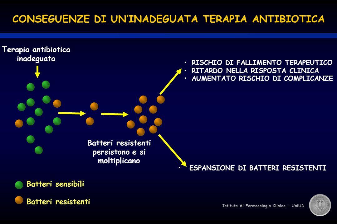 Istituto di Farmacologia Clinica - UniUD CONSEGUENZE DI UNINADEGUATA TERAPIA ANTIBIOTICA ESPANSIONE DI BATTERI RESISTENTI Batteri sensibili Batteri re