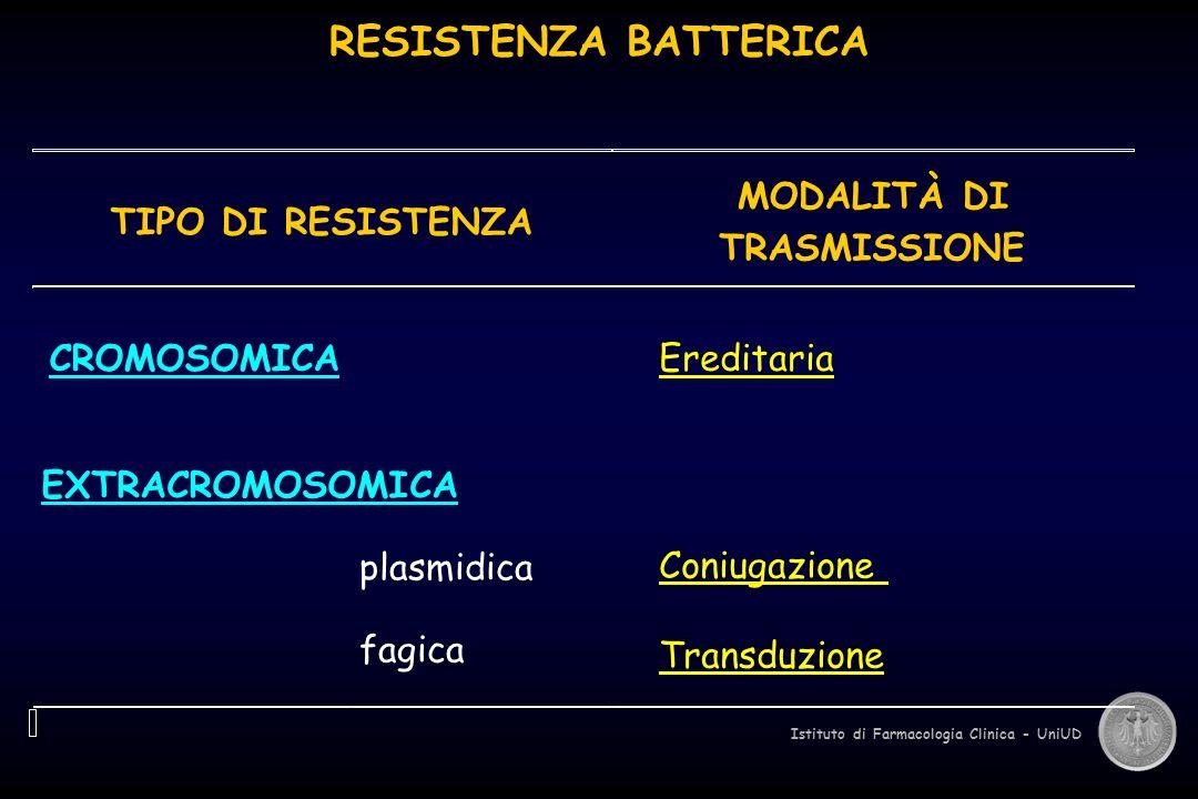 Istituto di Farmacologia Clinica - UniUD RESISTENZA BATTERICA TIPO DI RESISTENZA MODALITÀ DI TRASMISSIONE CROMOSOMICA Ereditaria EXTRACROMOSOMICA plas