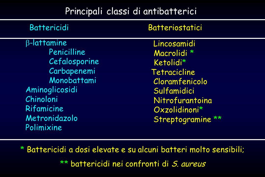 Principali classi di antibatterici -lattamine Penicilline Cefalosporine Carbapenemi Monobattami Aminoglicosidi Chinoloni Rifamicine Metronidazolo Polimixine Lincosamidi Macrolidi * Ketolidi* Tetracicline Cloramfenicolo Sulfamidici Nitrofurantoina Oxzolidinoni* Streptogramine ** BattericidiBatteriostatici * Battericidi a dosi elevate e su alcuni batteri molto sensibili; ** battericidi nei confronti di S.