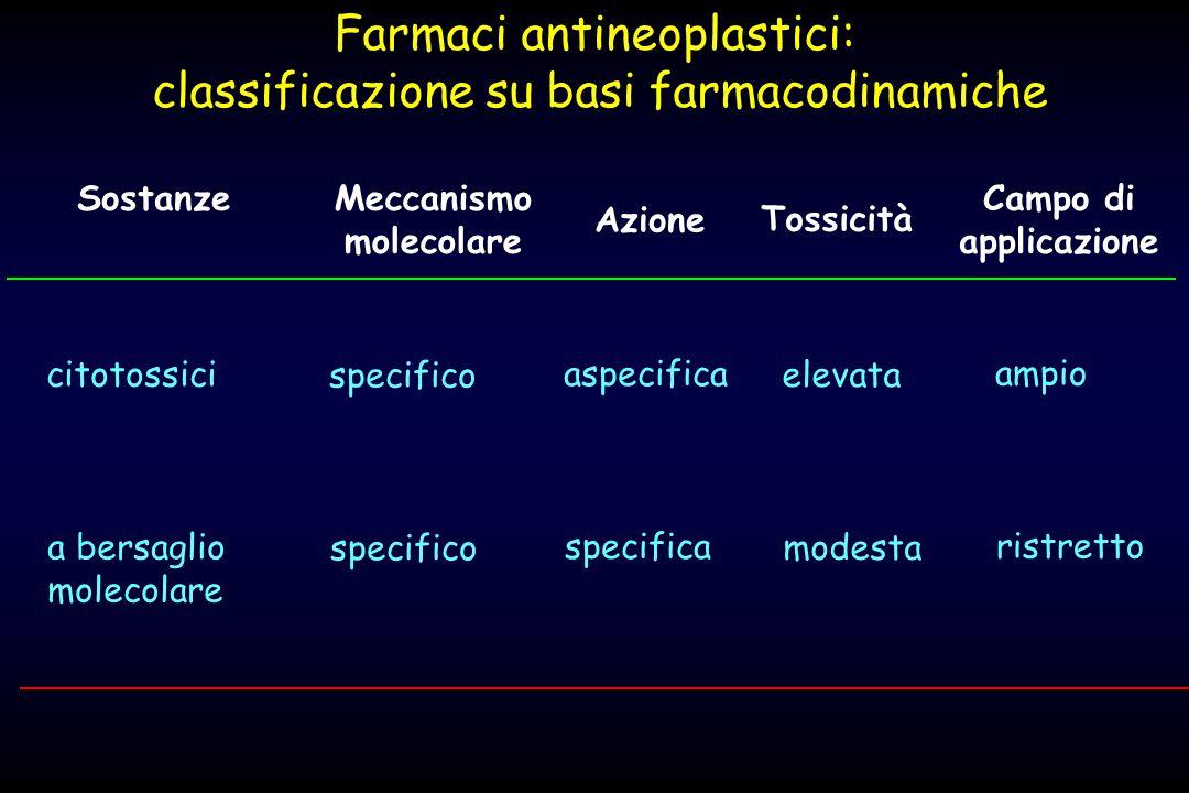 SostanzeMeccanismo molecolare Tossicità Campo di applicazione Azione citotossici specifico aspecifica elevata ampio a bersaglio molecolare specifico s
