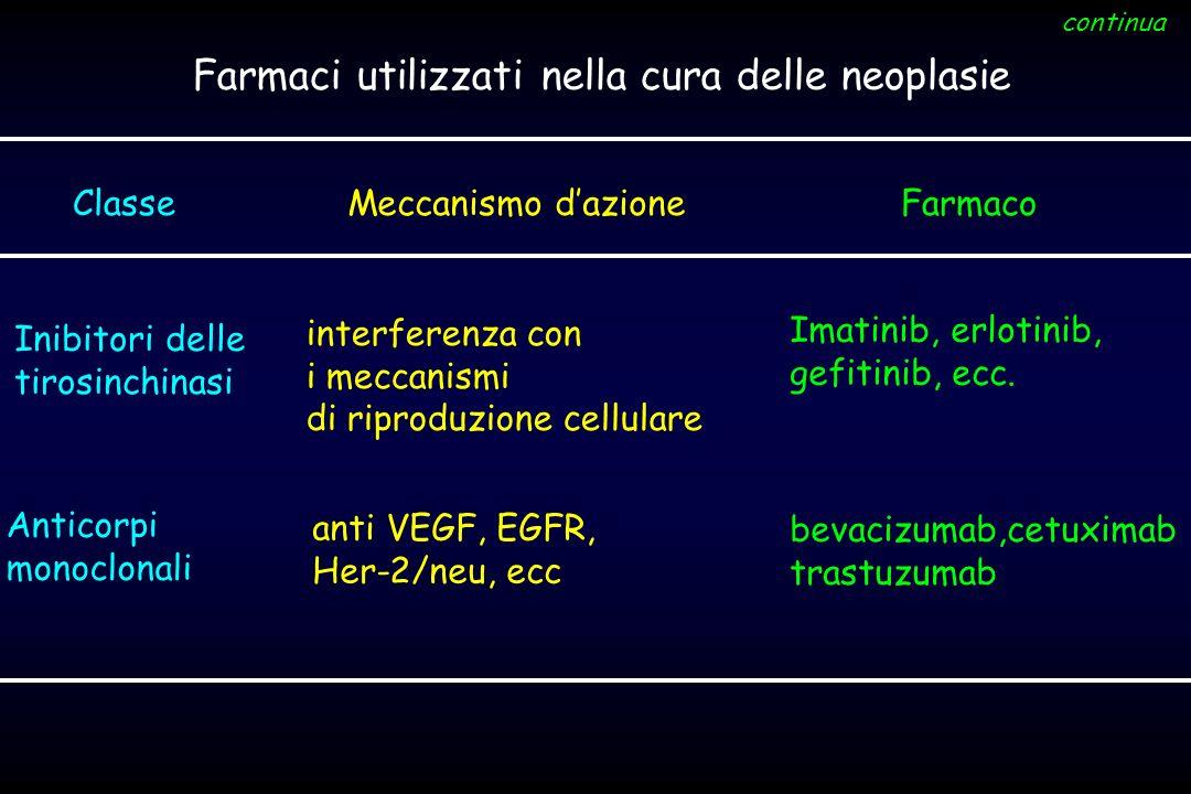 Farmaci utilizzati nella cura delle neoplasie ClasseMeccanismo dazioneFarmaco Inibitori delle tirosinchinasi continua Anticorpi monoclonali Imatinib,