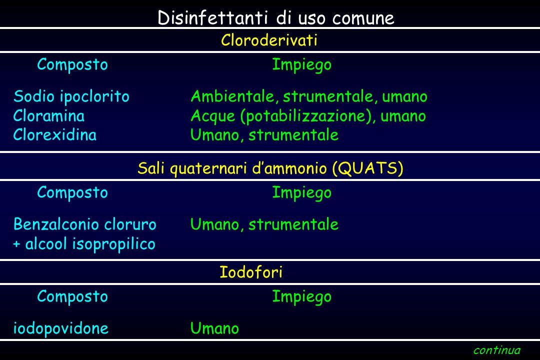 Disinfettanti di uso comune Cloroderivati CompostoImpiego Sodio ipoclorito Cloramina Clorexidina Ambientale, strumentale, umano Acque (potabilizzazion