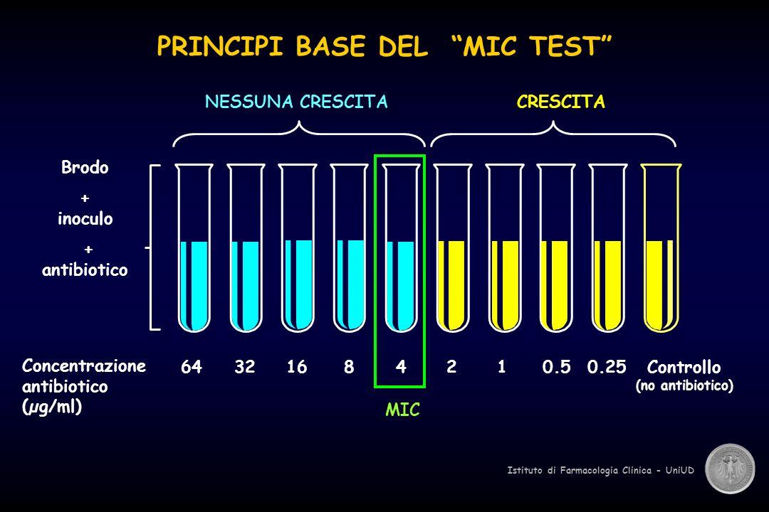 Istituto di Farmacologia Clinica - UniUD PRINCIPI BASE DEL MIC TEST Brodo + inoculo + antibiotico 64321684210.50.25Controllo (no antibiotico) Concentrazione antibiotico (µg/ml) MIC NESSUNA CRESCITA CRESCITA