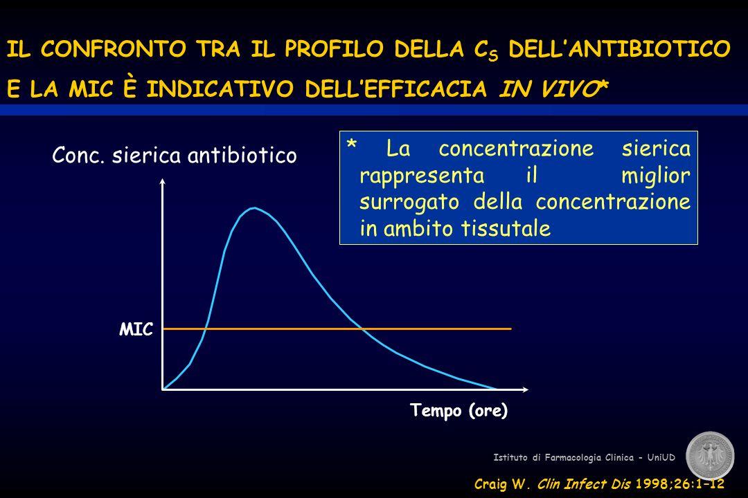 Farmaco coinvolto Enzimidopa decarbossilasilevodopa MAO, COMTantidepressivi enzima di conversioneACE inibitori xantinaossidasiallopurinolo anidrasi carbonicaacetazolamide HMG CoA reduttasistatine attivazione lipoproteinlipasi derivati acido nicotinico e fibrati antagonismo vitamina K anticoagulanti orali (warfarina, ecc.) promozione attivazione plasminogeno a plasmina fibrinolitici (streptokinasi, ecc.) inibizione trombina (cofattore antitrombina) eparina Altri importanti bersagli di farmaci