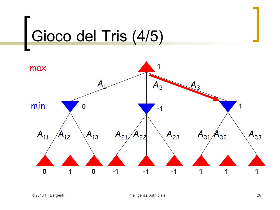 © 2010 F. BergentiIntelligenza Artificiale26 Gioco del Tris (4/5) 010 111 0 1 1
