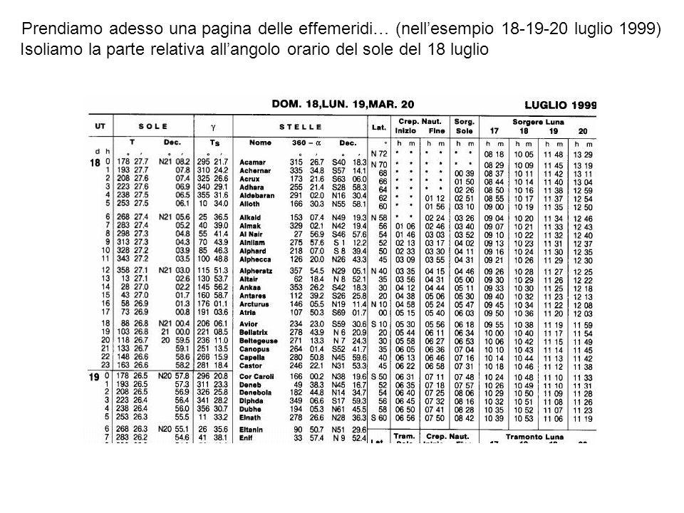 Prendiamo adesso una pagina delle effemeridi… (nellesempio 18-19-20 luglio 1999) Isoliamo la parte relativa allangolo orario del sole del 18 luglio Tm(h) Tv Pn Meridiano di Greenwich Analizziamo che cosa succede alle 1200Z ew Ms Per definizione il sole medio ha un angolo orario pari a 000° (Tm = 000°) Il sole vero ha un angolo orario di 358°27,1 (Tv) Lequazione del tempo medio è pari a Tv – Tm = m = -1°32,9 (il sole vero è in ritardo di 1°32,9 che trasformato in tempo viene 6m 11,6sec.