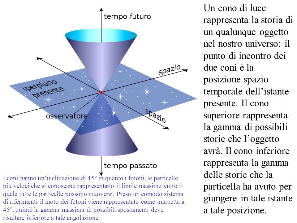 Un cono di luce rappresenta la storia di un qualunque oggetto nel nostro universo: il punto di incontro dei due coni è la posizione spazio temporale d