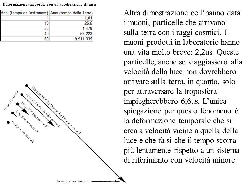 Deformazione temporale con un accelerazione di un g Altra dimostrazione ce lhanno data i muoni, particelle che arrivano sulla terra con i raggi cosmic