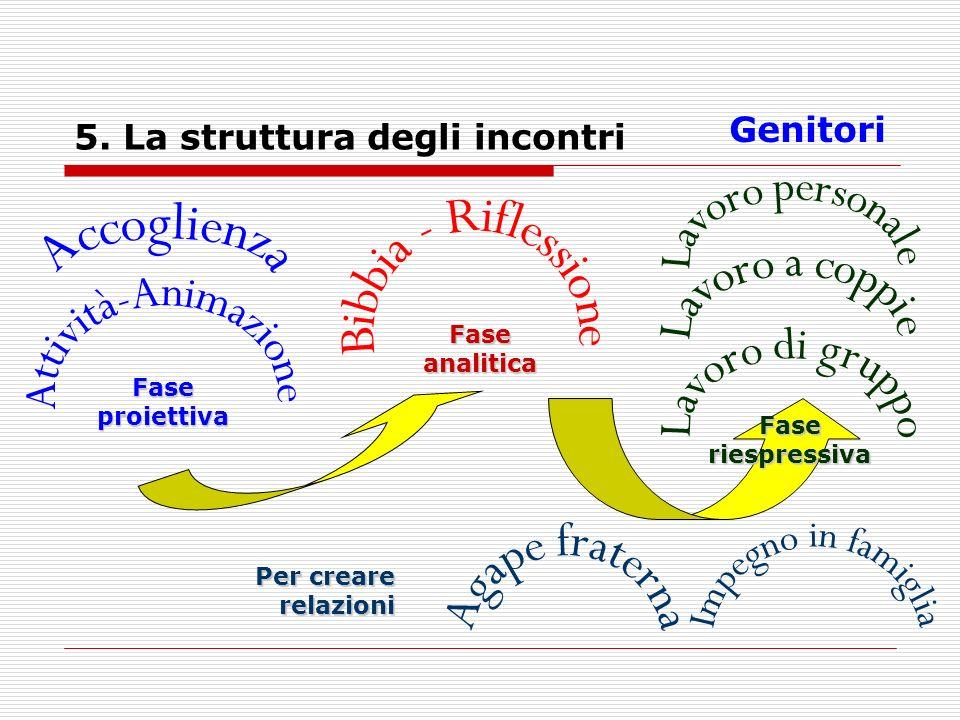 5. La struttura degli incontri Genitori Fase proiettiva Fase analitica Fase riespressiva Per creare relazioni