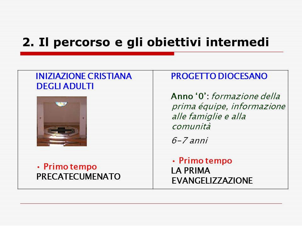 2. Il percorso e gli obiettivi intermedi INIZIAZIONE CRISTIANA DEGLI ADULTI Primo tempo PRECATECUMENATO PROGETTO DIOCESANO Anno 0: formazione della pr