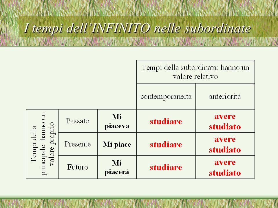 Una riflessione sullitaliano Mi piaceva studiare il latino Mi piaceva avere studiato il latino Mi piace studiare il latino Mi piace avere studiato il