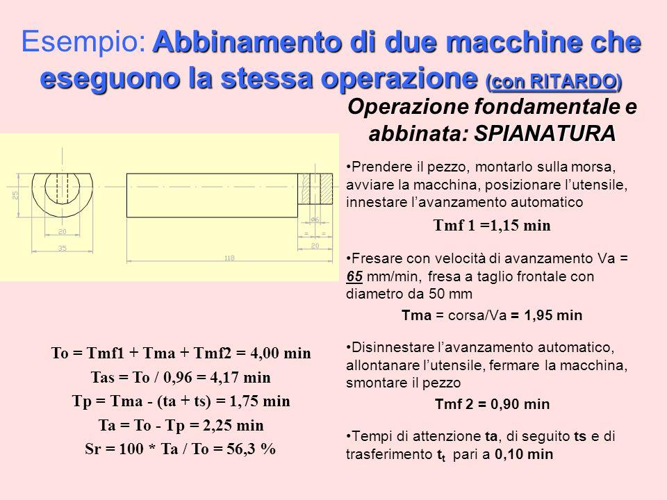 Abbinamento di due macchine che eseguono la stessa operazione (con RITARDO) Esempio: Abbinamento di due macchine che eseguono la stessa operazione (con RITARDO) SPIANATURA Operazione fondamentale e abbinata: SPIANATURA Prendere il pezzo, montarlo sulla morsa, avviare la macchina, posizionare lutensile, innestare lavanzamento automatico Tmf 1 =1,15 min Fresare con velocità di avanzamento Va = 65 mm/min, fresa a taglio frontale con diametro da 50 mm Tma = corsa/Va = 1,95 min Disinnestare lavanzamento automatico, allontanare lutensile, fermare la macchina, smontare il pezzo Tmf 2 = 0,90 min Tempi di attenzione ta, di seguito ts e di trasferimento t t pari a 0,10 min To = Tmf1 + Tma + Tmf2 = 4,00 min Tas = To / 0,96 = 4,17 min Tp = Tma - (ta + ts) = 1,75 min Ta = To - Tp = 2,25 min Sr = 100 * Ta / To = 56,3 %