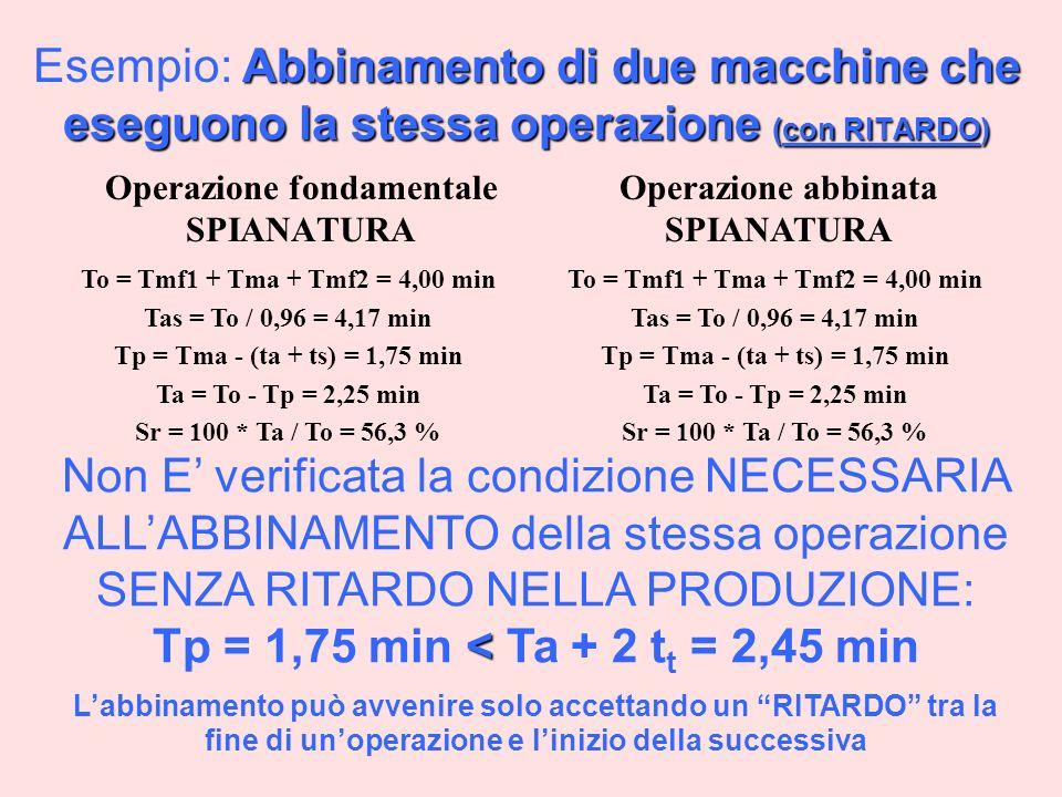 Abbinamento di due macchine che eseguono la stessa operazione (con RITARDO) Esempio: Abbinamento di due macchine che eseguono la stessa operazione (con RITARDO) Operazione fondamentale SPIANATURA To = Tmf1 + Tma + Tmf2 = 4,00 min Tas = To / 0,96 = 4,17 min Tp = Tma - (ta + ts) = 1,75 min Ta = To - Tp = 2,25 min Sr = 100 * Ta / To = 56,3 % < Non E verificata la condizione NECESSARIA ALLABBINAMENTO della stessa operazione SENZA RITARDO NELLA PRODUZIONE: Tp = 1,75 min < Ta + 2 t t = 2,45 min Labbinamento può avvenire solo accettando un RITARDO tra la fine di unoperazione e linizio della successiva Operazione abbinata SPIANATURA To = Tmf1 + Tma + Tmf2 = 4,00 min Tas = To / 0,96 = 4,17 min Tp = Tma - (ta + ts) = 1,75 min Ta = To - Tp = 2,25 min Sr = 100 * Ta / To = 56,3 %