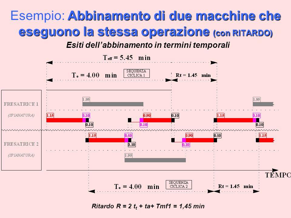 Abbinamento di due macchine che eseguono la stessa operazione (con RITARDO) Esempio: Abbinamento di due macchine che eseguono la stessa operazione (con RITARDO) Esiti dellabbinamento in termini temporali Ritardo R = 2 t t + ta+ Tmf1 = 1,45 min